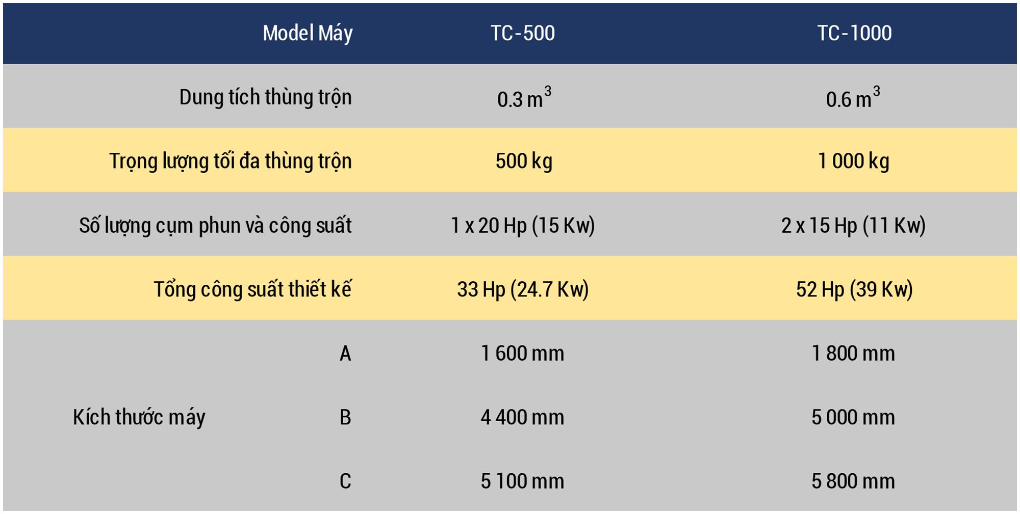 Datasheet Small Tumblast Vietnamese