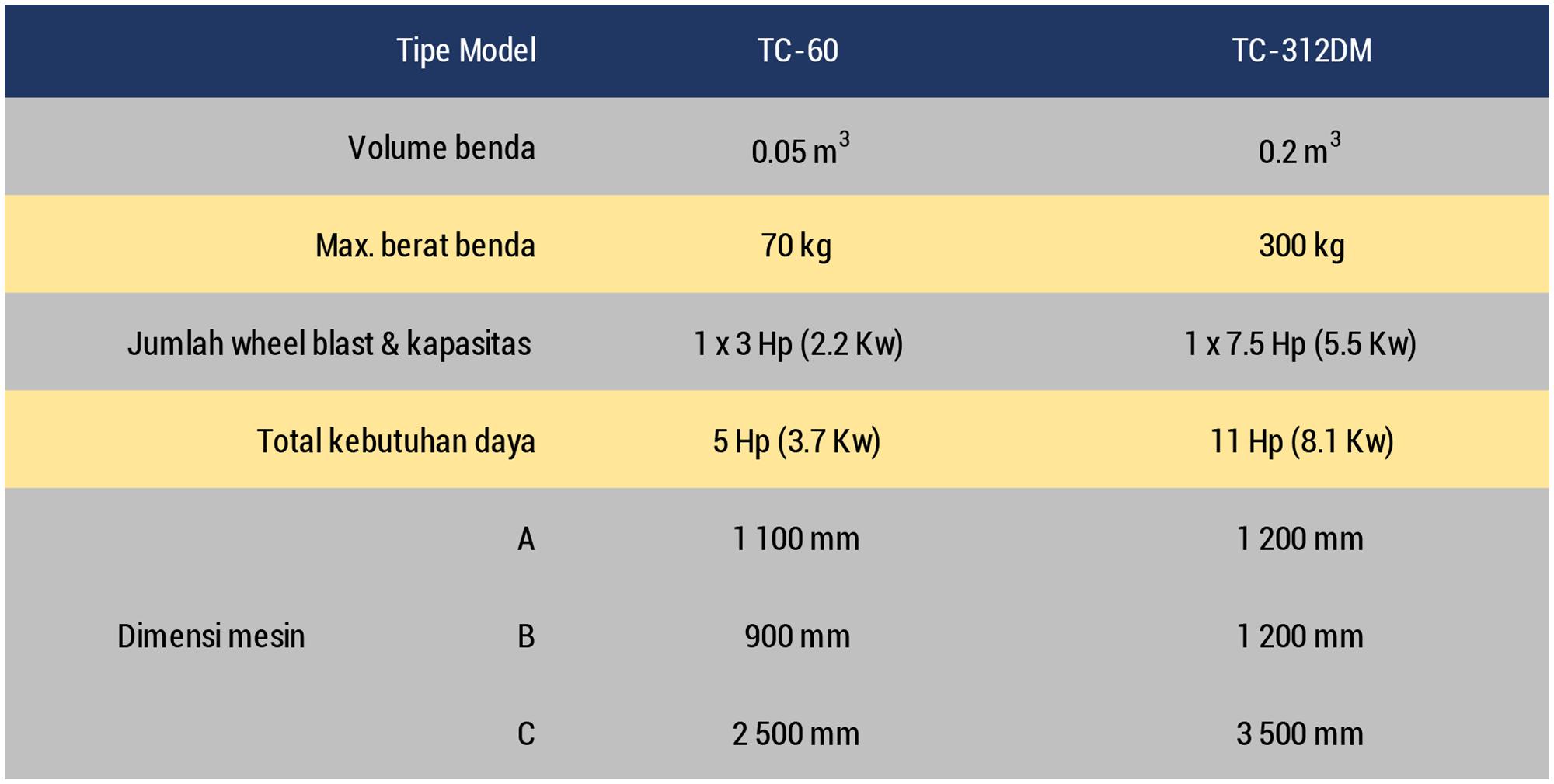 Datasheet Small Tumblast Indonesian