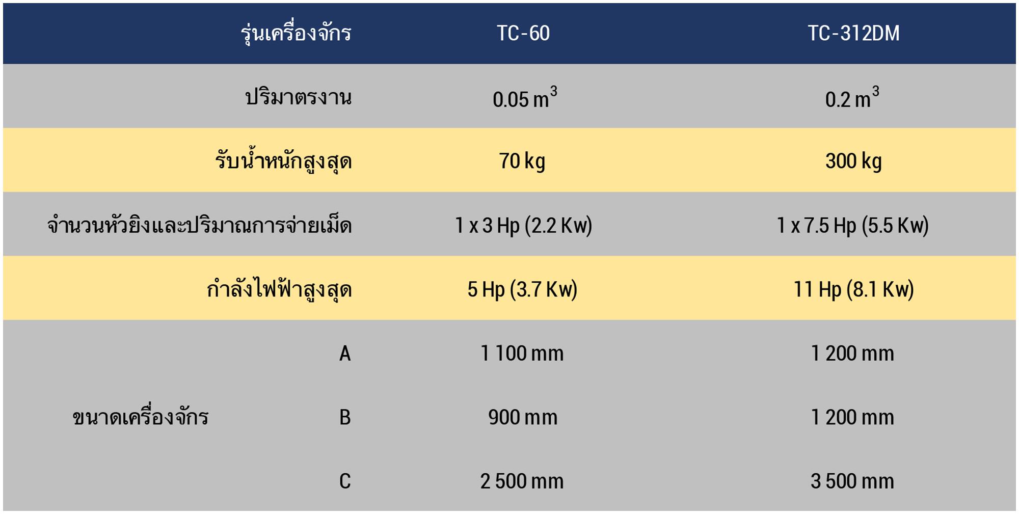 Datasheet Small Tumblast Thai