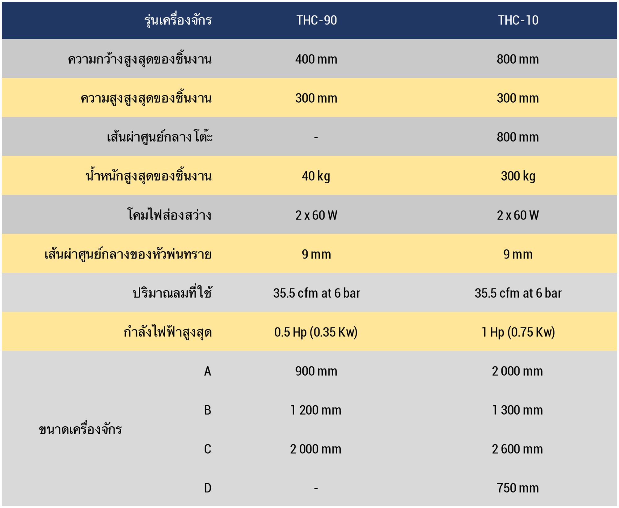 Datasheet THC Thai