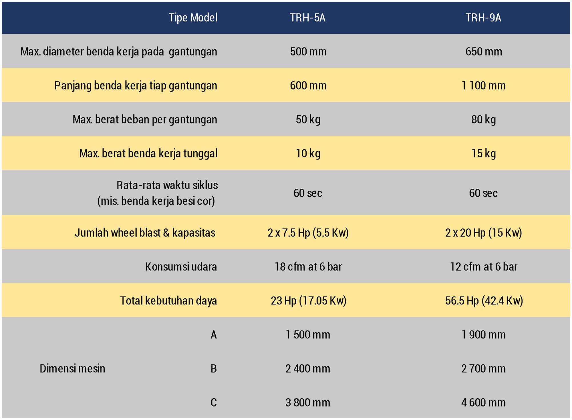 Datasheet TRH Indonesian