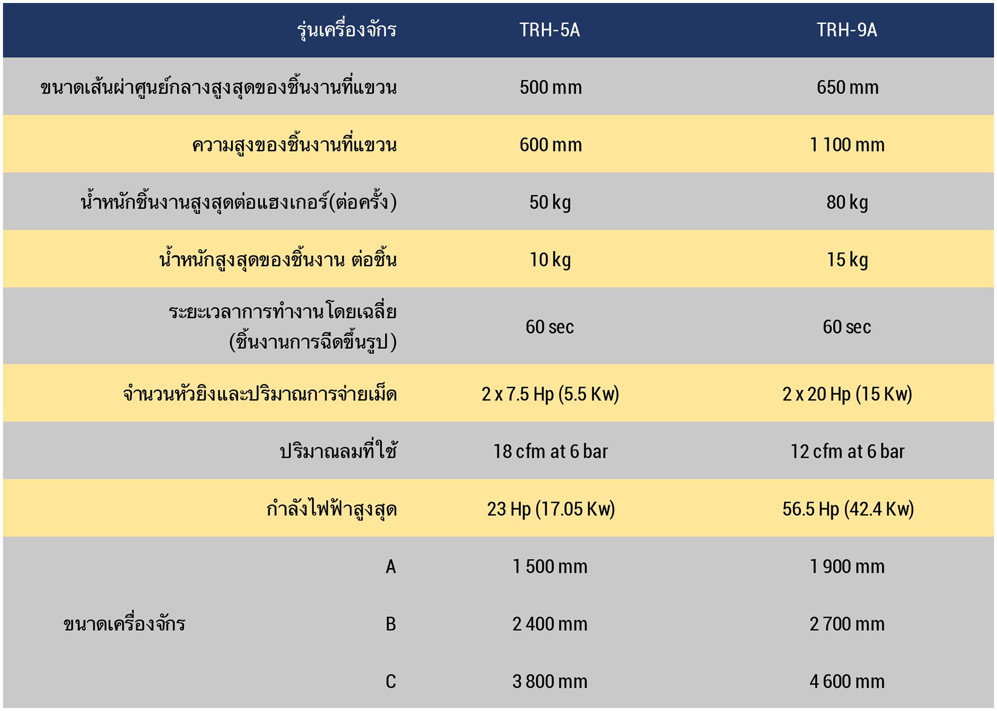 Datasheet TRH Thai