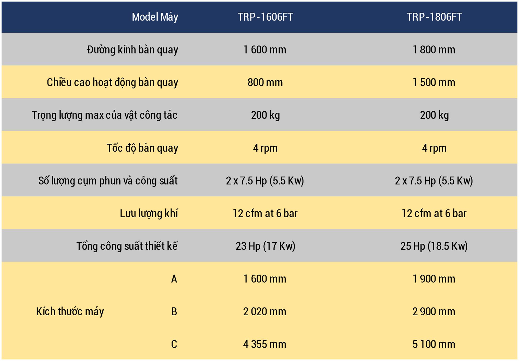 Datasheet TRP Vietnamese